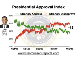 obama_approval_index_november_2_2009