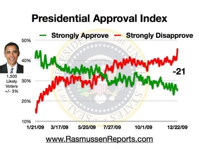obama_approval_index_december_22_2009