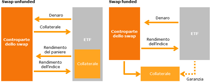 Unfunded swap versus funded swap