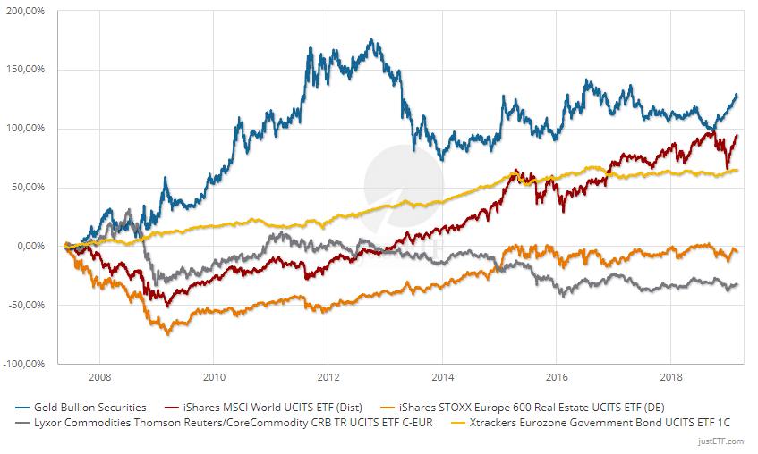 Risultati immagini per correlazione materie prime azionario