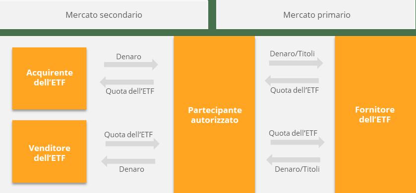 Il meccanismo di creazione/rimborso negli ETF in azione