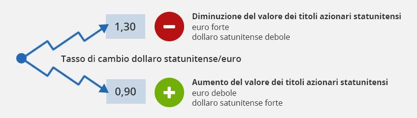 I tassi di cambio rappresentano sia un'opportunità che un rischio per gli investitori in ETF