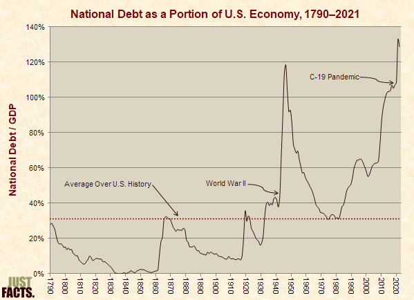 National Debt as a Portion of the U.S. Economy
