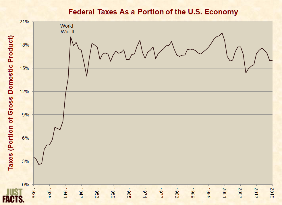 Federal Taxes As a Portion of the U.S. Economy