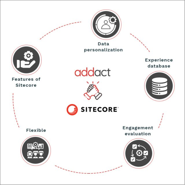Different ways to collaborate with Sitecore development company