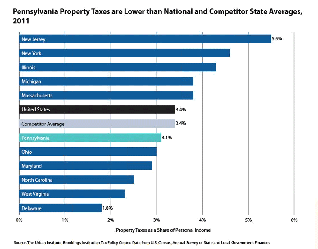 Estate Tax Pennsylvania