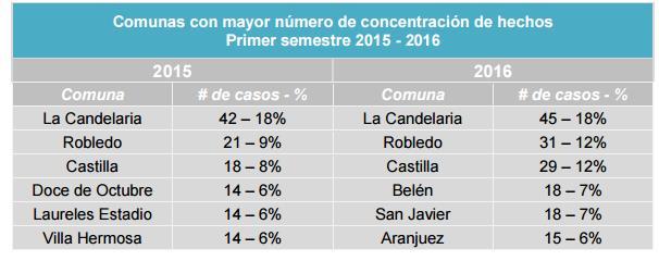 tabla-comunas-con-mayor-concentracio_n-de-homicidios-peri_odos-enero-junio-2015-y-2016.jpg