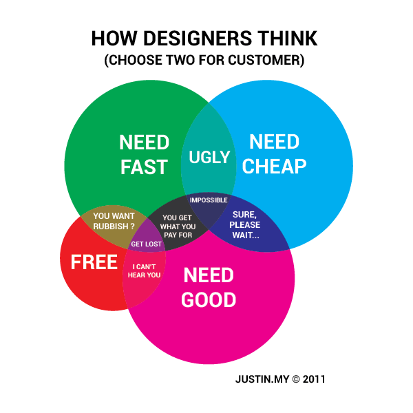How Designers Think