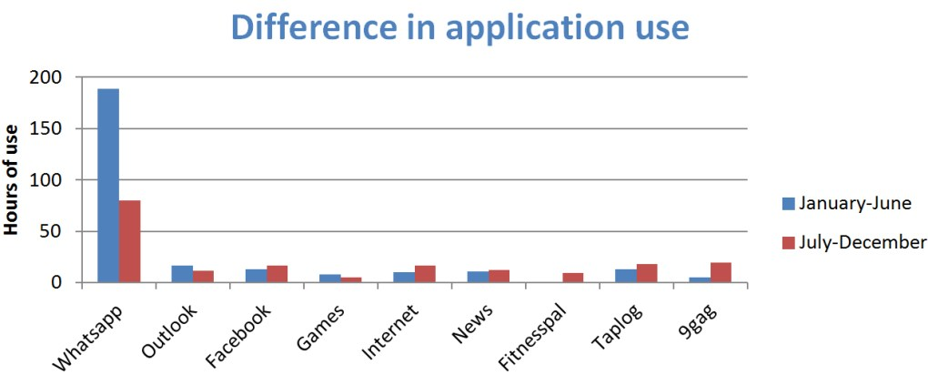 Figure 2. Difference in application use of 2015. Divided in January-June (blue) and July-December (red).
