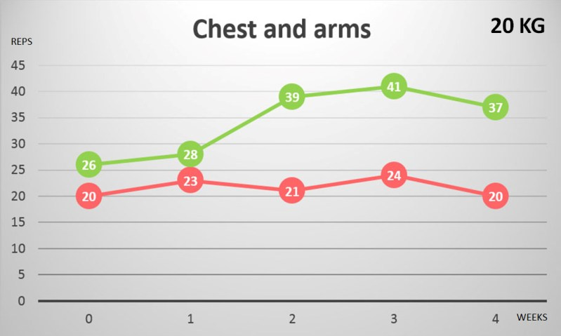 Figure 7. Maximum repetitions on the Chest press. In green the trained (right) arm/chest, in red the untrained (left) arm/chest