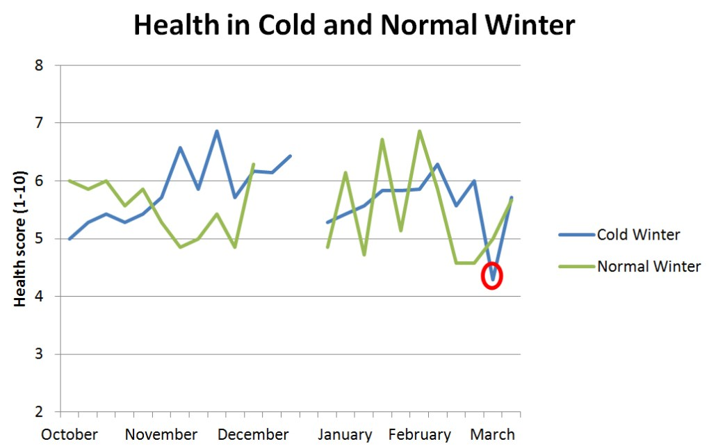 Health over winter