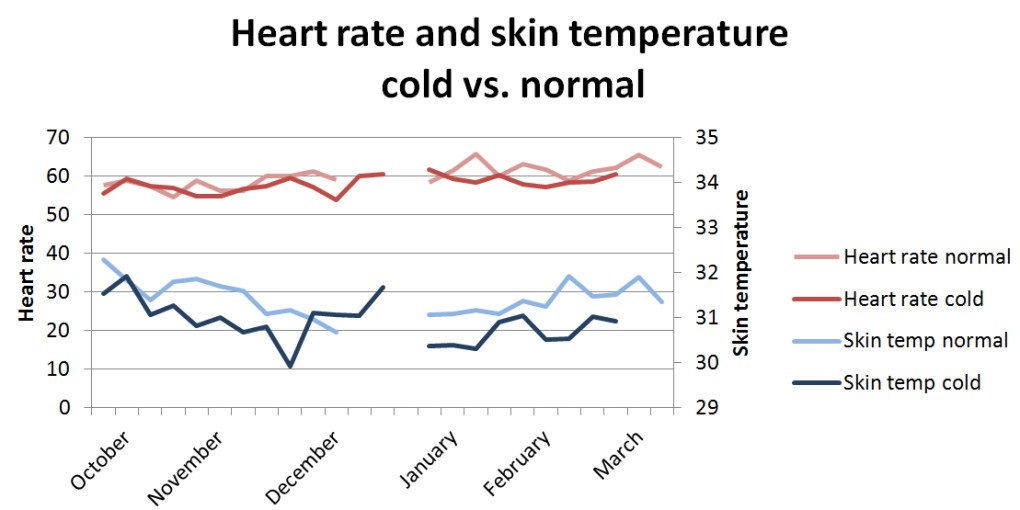 Heart rate skin temperature