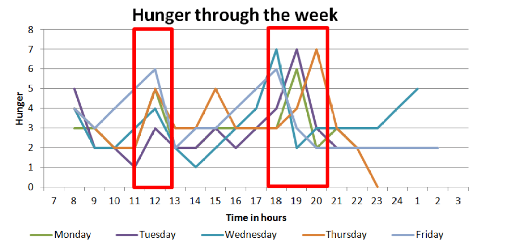 Figure 2. Hunger through the week