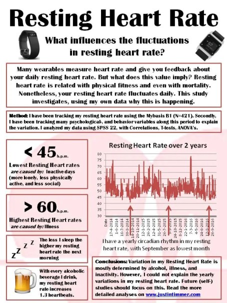 Justin Timmer resting heart rate variation