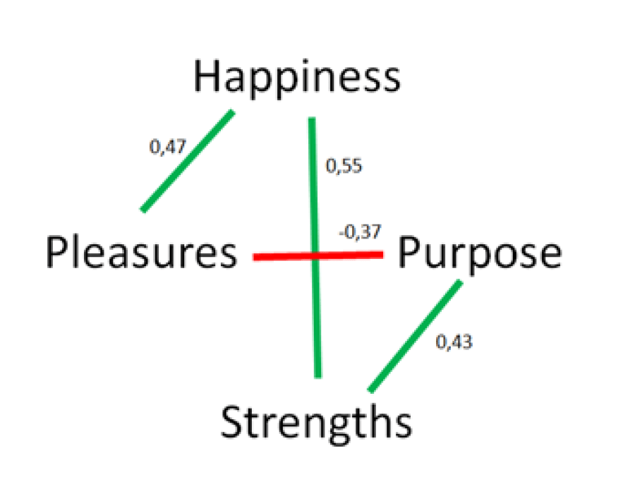 Happiness meaning pleasures strengths positive psychology justin timmer