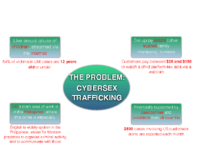 Cyber Sex Trafficking – The Problem