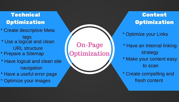 OnPage Optimization Chart