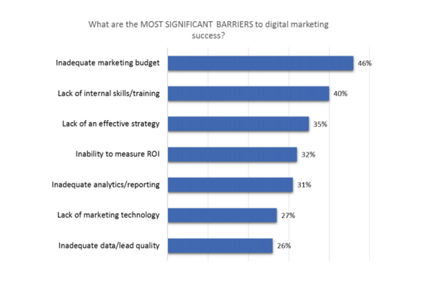 Startups fail in Digital Marketing campaign - Top 10 Reasons