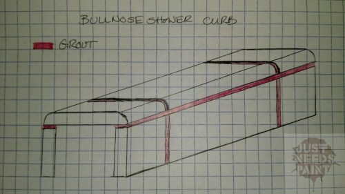 Cross section of a bullnose shower curb. Would repeated sideways pressure of a heavy person be enough to pop the top tile off the mortar attached to Schluter Kerdi lined curb base?*