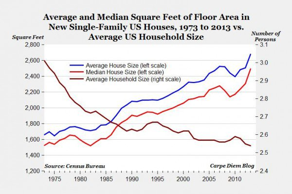 Housing sq. ft. increases in past 40 years