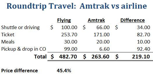 Amtrak cost comparison