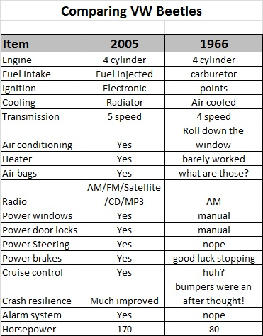 Comparing a 1966 vs 2005 Beetle features