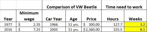 Comparing a 1966 vs 2005 Beetle used prices