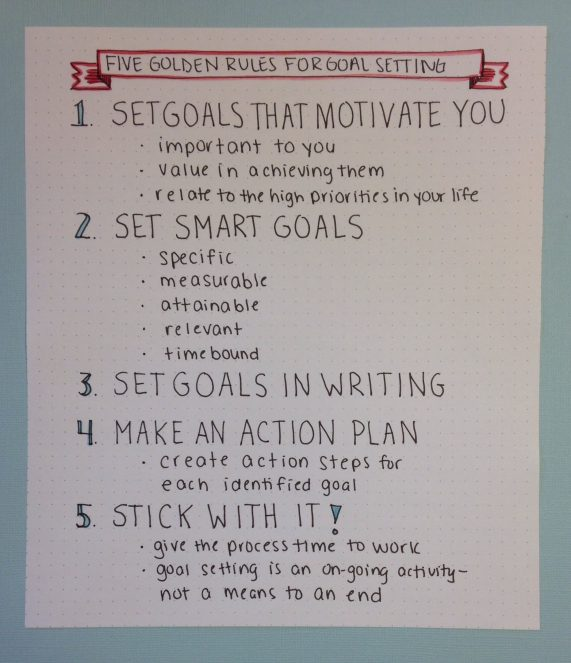 Five Rules For Goal Setting