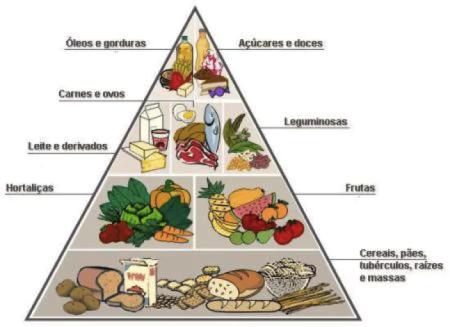 Como a pir mide alimentar por faixa et ria just real for Lista de comidas francesas