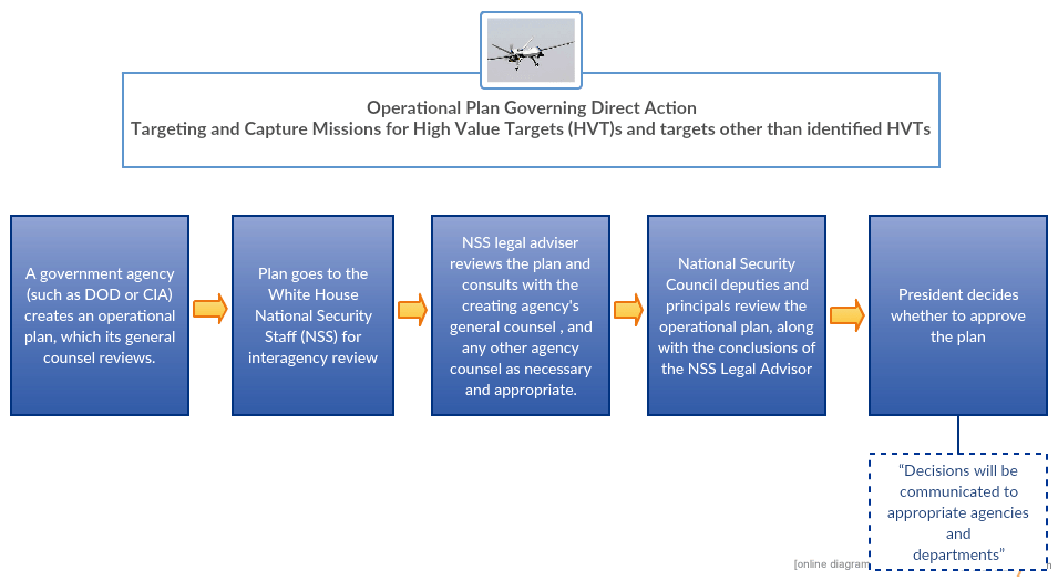 PPG 3 Operational Plans (5)