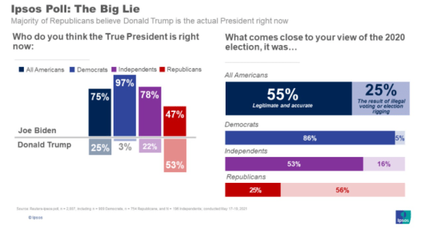 Two graphs sharing the title, 'Ipsos Poll: The Big Lie; Majority of Republicans believe Donald Trump is the actual President right now' The first graph reads, 'Who do you think the True President is right now:' Percent of people that responded, 'Joe Biden:' 75% All Americans; 97% Democrats; 78% Independents; 47% Republicans. Percent of people that responded, 'Donald Trump:' 25% All Americans; 3% Democrats; 22% Independents; 53% Republicans. The second chart reads, 'What comes close to your view of the 2020 election, it was…' Percents of those that responded it was 'Legitimate and Accurate:' 55% All Americans; 86% Democrats; 53% Independents; 25% Republicans. The percents of those who responded 'The result of illegal voting or election rigging:' 25% of All Americans, 5% of Democrats; 16% of Independents; 56% of Republicans.