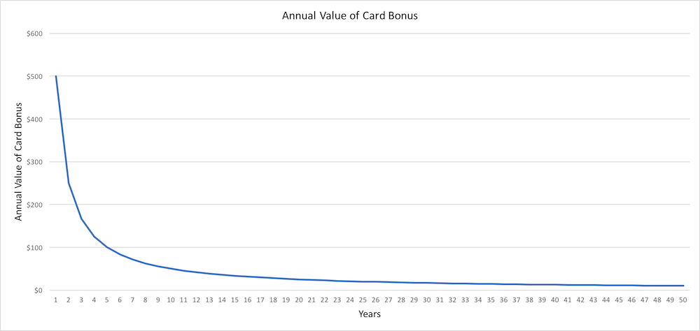 No Annual Fee Credit Card Worth It - Annual Value of Card Bonus Graph