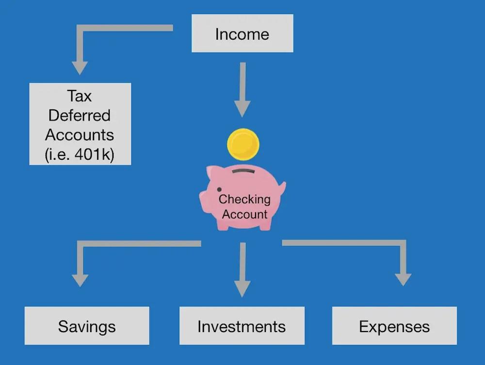 checking account vs savings account flowchart