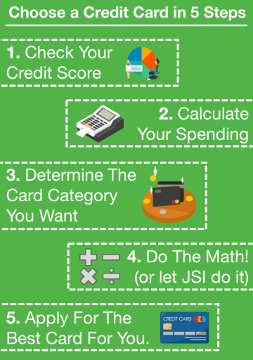 Choose a Credit Card in 5 Steps