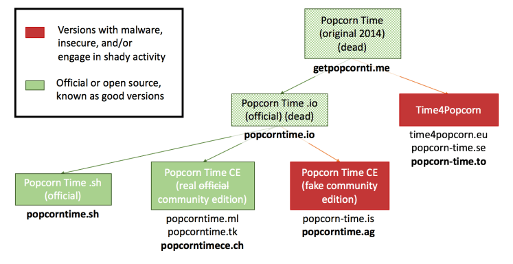 Official Popcorn Time