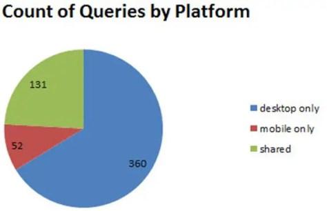 Mobile Search Keyword Research