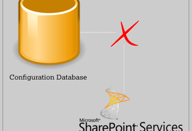 Cannot connect to the configuration database while connecting to a Windows SharePoint Services 2.0 website