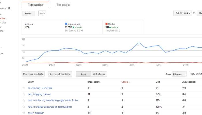 Website Ranking in Google Webmaster Tools