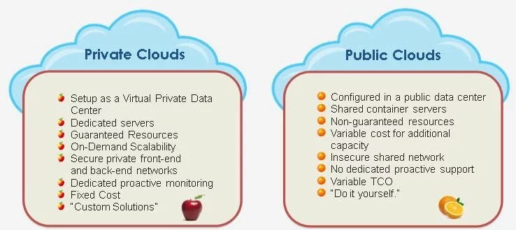Private and Public Cloud Servers