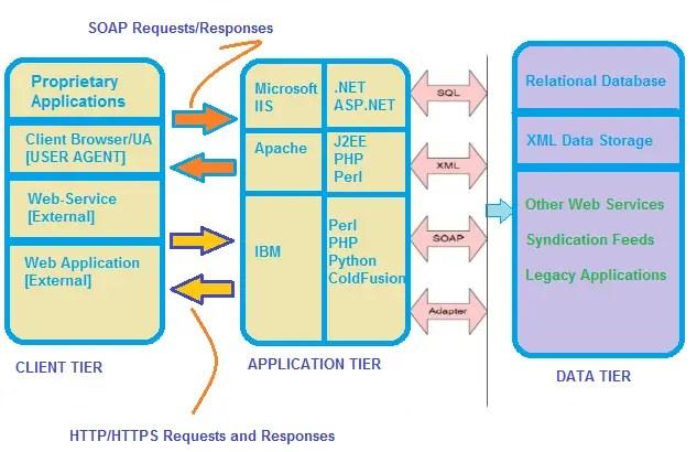 HTTP Parameter Contamination