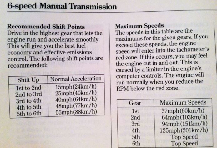 Car Speed Transmission