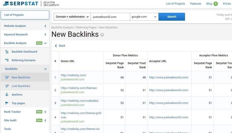 Backlinks Analysis