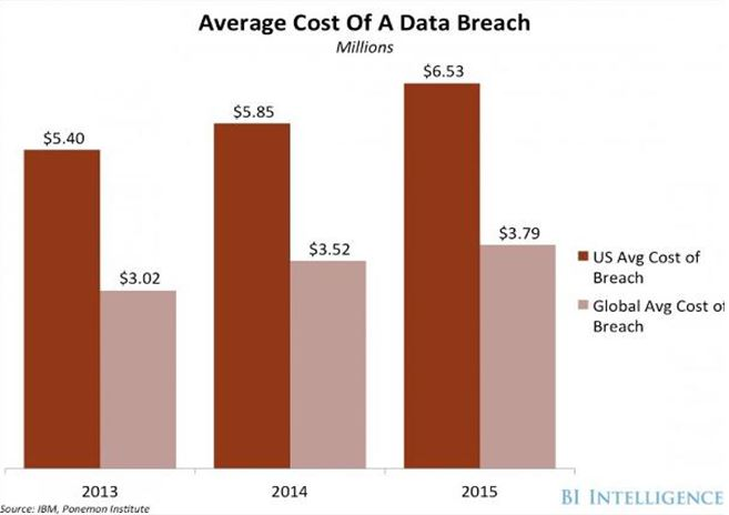 Protect Your Business from Data Breaches