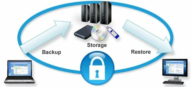 Local Backup | Types of Backup
