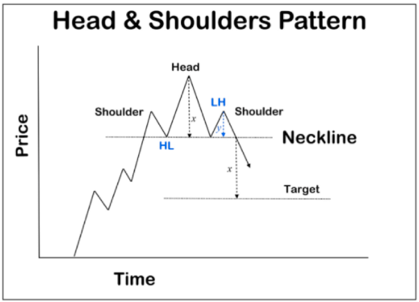 Head and shoulders (chart pattern)