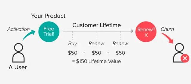 Customer revenue x customer lifetime