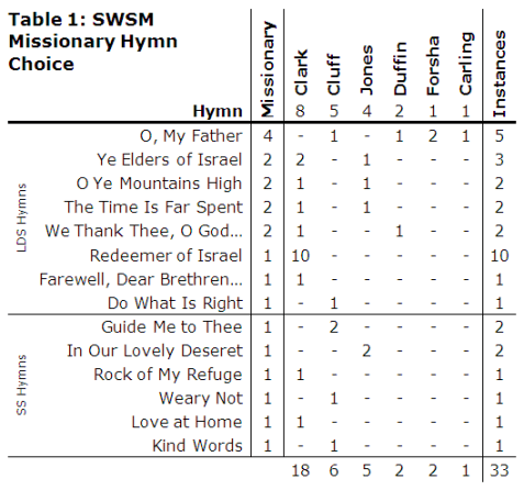 SWSM 45 Table HymnNames 20130426a