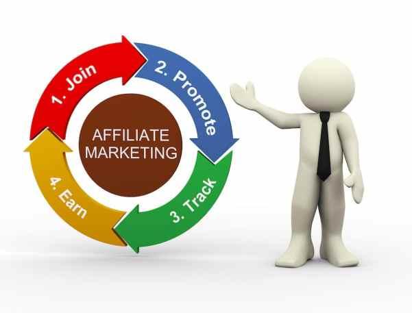 Kết quả hình ảnh cho affiliate marketing