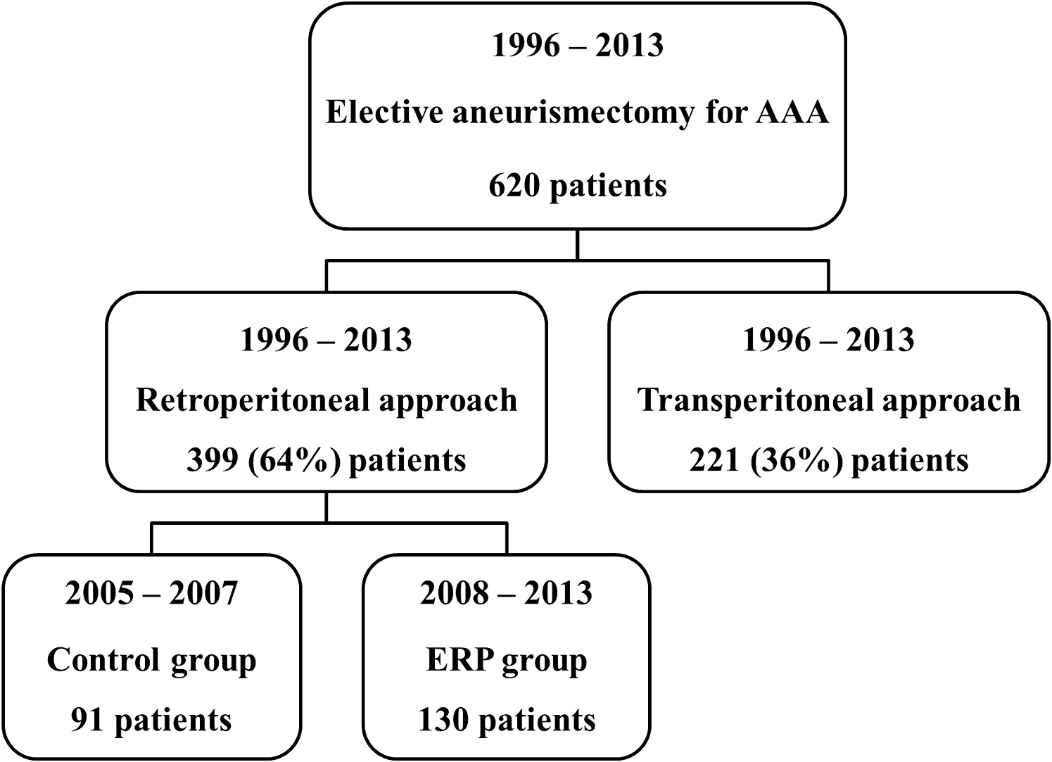 The Effect Of An Enhanced Recovery Program In Elective