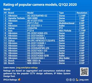 top 10 popular security camera models%20world 2020